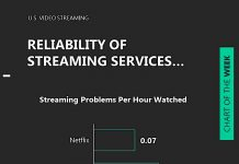 streaming services reliability user experience image