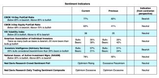 technical indicators bearish stock market put call vix analysis june 15