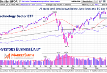 technology sector etf xlk price analysis slow momentum chart june