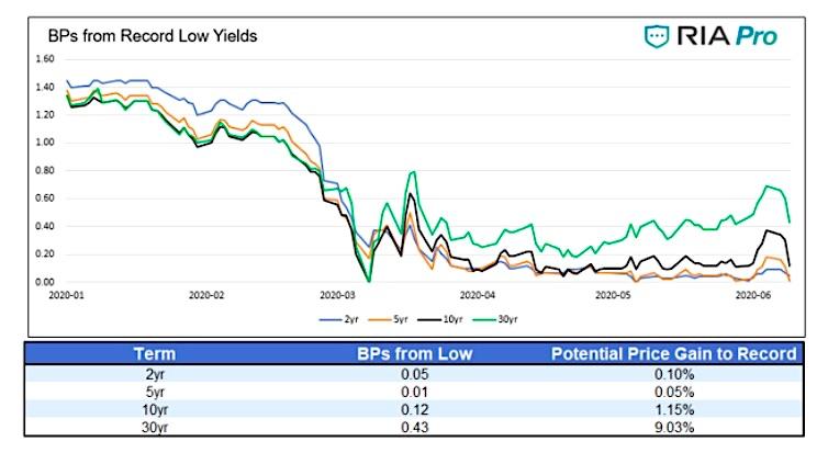 treasury bonds record low yields year 2020 chart analysis investing image june 26