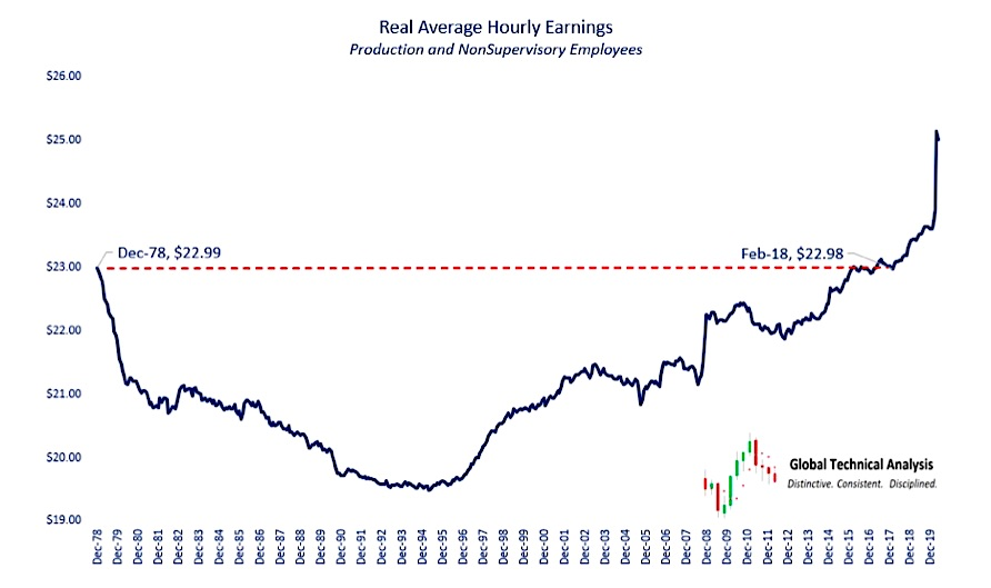 us economy real average hourly earnings chart history