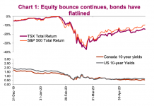 us equities rally bonds flat analysis bear market chart june 2