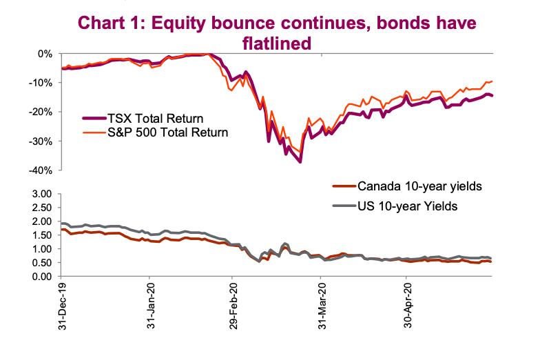 us equities rally bonds flat analysis bear market chart june 2