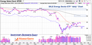 xle energy sector etf chart resistance test chart may 31 2020