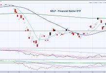 xlf financial sector etf bullish setup analysis forecast chart june 29 2020