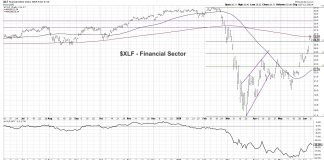 xlf financial sector etf trading analysis bearish chart investing news image june 11