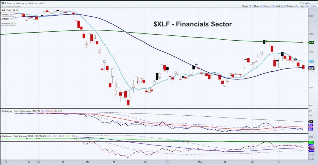 xlf financials sector etf price decline bearish analysis investor concern news image