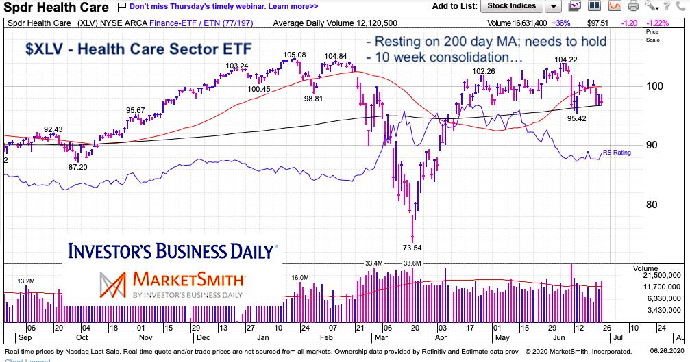 xlv health care etf price analysis bearish chart june