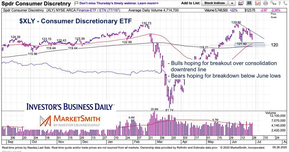 xly consumer discretionary etf price analysis bearish chart june