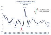 year over year real gdp growth 10 year moving average us economy history