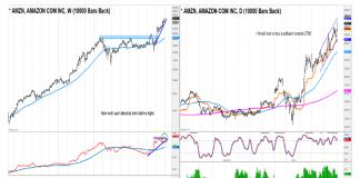 amazon stock amazon strong bullish tech stock july year 2020 image