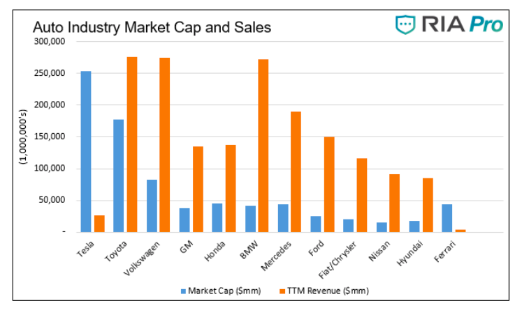 auto industry market capitalization and car sales by company chart