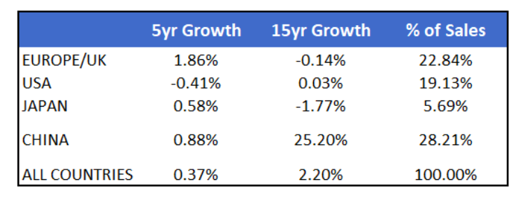 auto sales growth by region global year 2020
