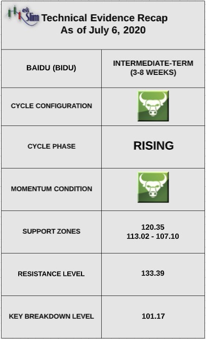 baidu stock bidu bullish forecast analysis indicators image july 6