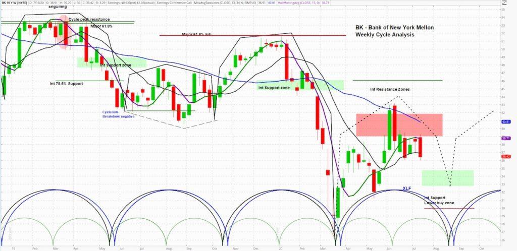 bank of new york mellon stock bk chart image price forecast bearish correction july august_news image