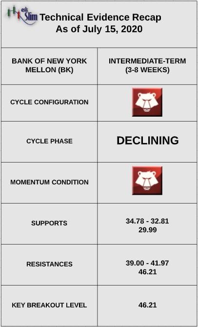 bank of new york mellon stock price indicators analysis bearish correction july image