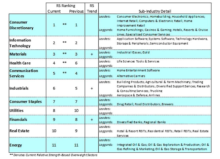 best sectors performance gold stock market ranking image week july 27