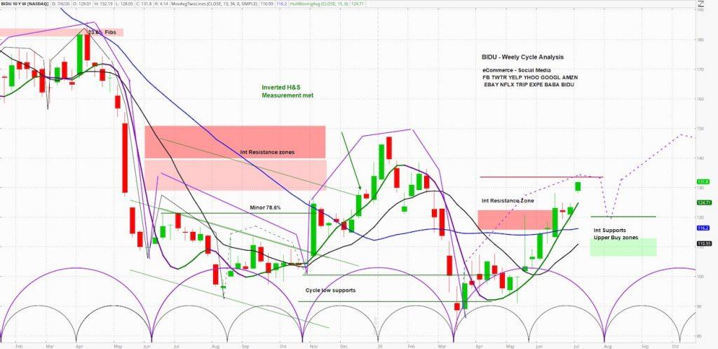 bidu stock price analysis bullish market cycles outlook image july 6