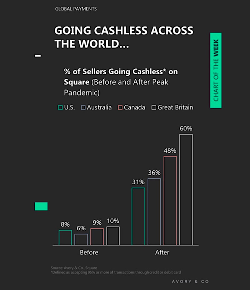 cashless percent of retailers sellers by country graph - news image