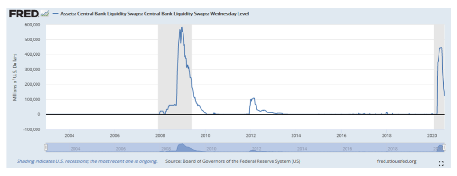 central bank liquidity swaps assets chart historical 2020 sharp rise