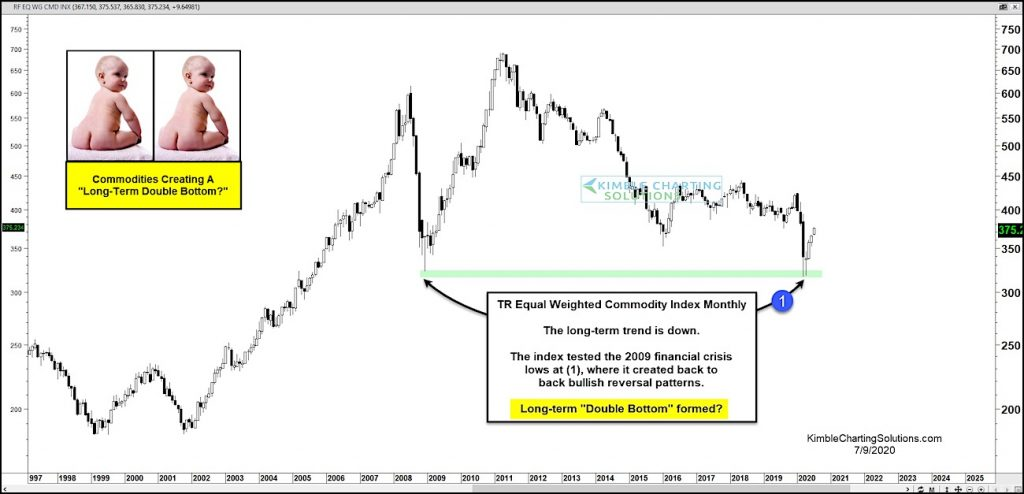 commodities price pattern double bottom long term bullish chart investing news image