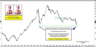 commodities price pattern double bottom long term bullish chart investing news image
