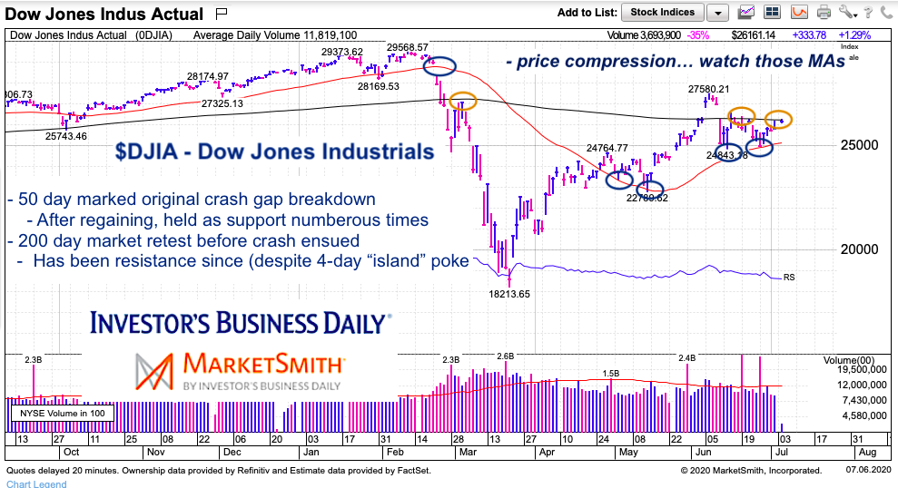 dow jones industrial average stock chart moving averages importance july 6 2020