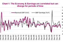 economy correlation corporate earnings chart history
