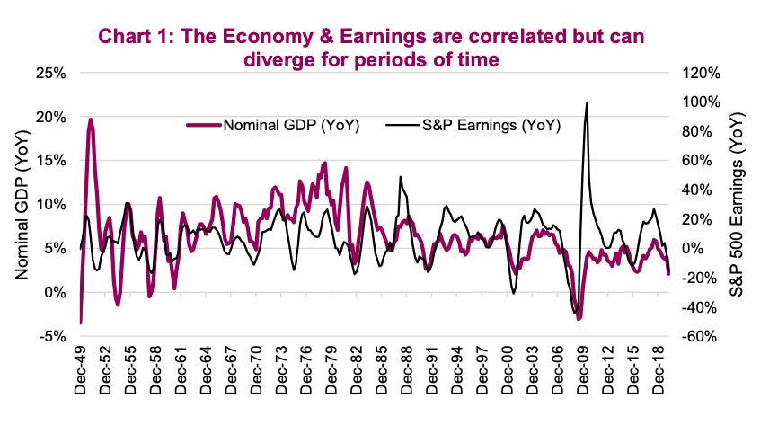 economy correlation corporate earnings chart history