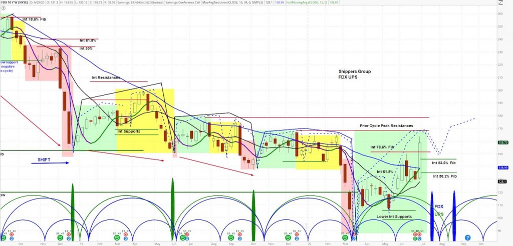 fedex stock fdx price forecast bullish analysis market cycles higher month july image