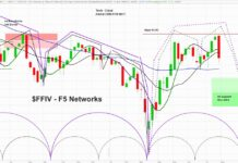 ffiv f5 networks stock price peak top caution investing chart analysis image july 28