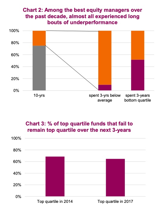 fund underperformance by percent quartile year 2020