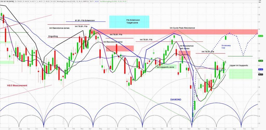 fxi shares china etf bullish market cycles analysis outlook image july 6