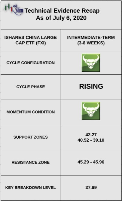 fxi ishares china stocks etf bullish forecast analysis indicators image july 6