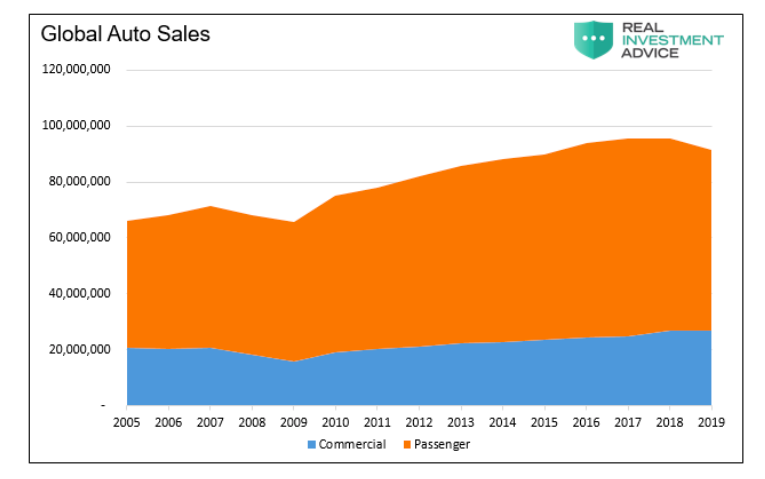 global auto sales past 5 years