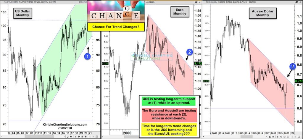 global currency markets trend changes us dollar euro aussie july 28 news image