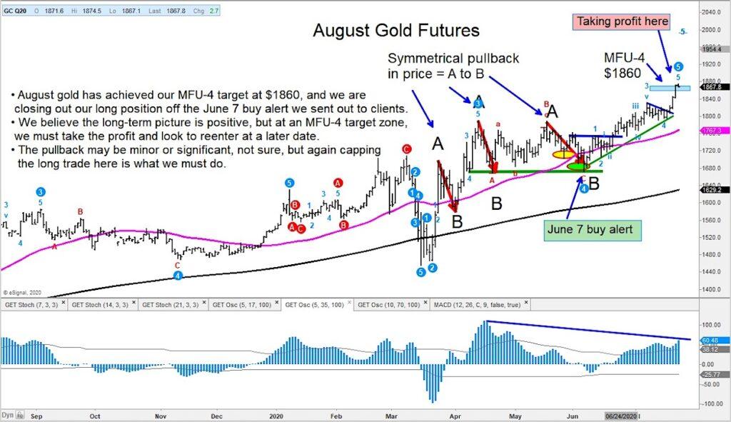gold futures trading price target profits chart image july 23