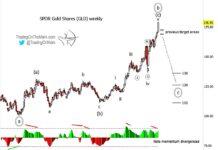 gold price elliott wave analysis top peak targets weekly july 27 image