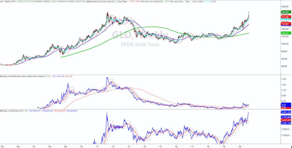 gold price to S&P 500 index ratio chart rally analysis new high bullish july 29