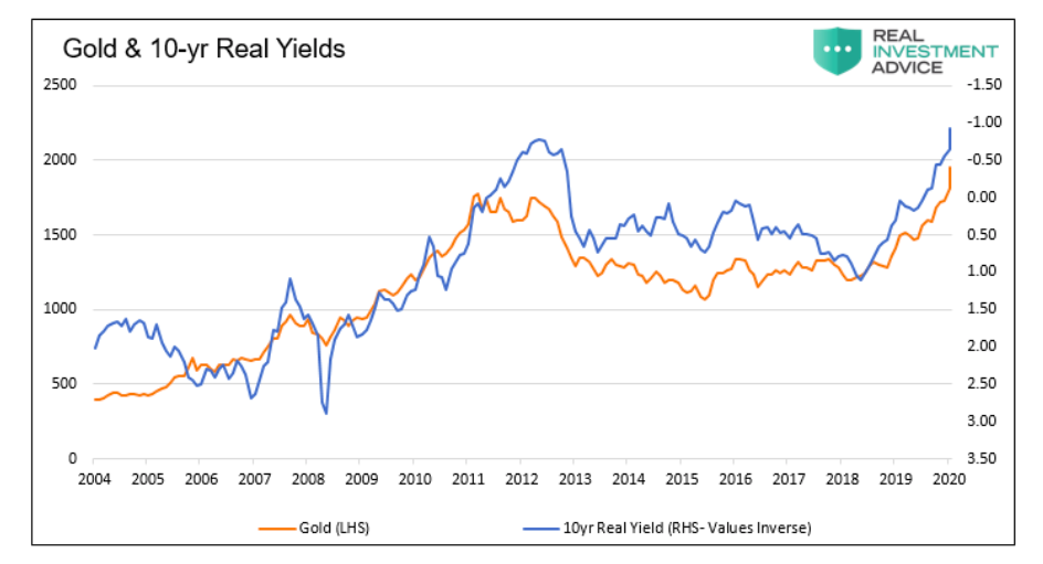 gold prices versus 10 year real yields chart historical