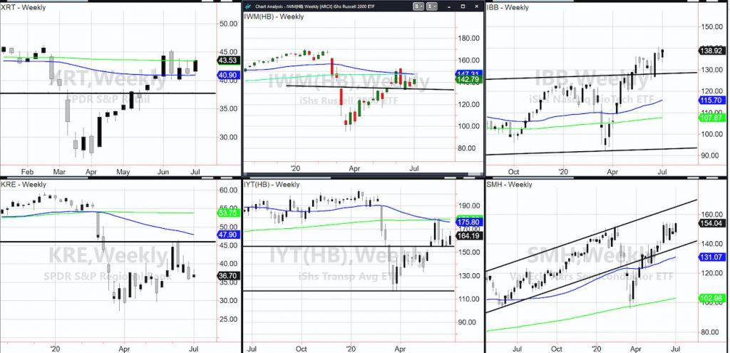 important stock market etfs insights economic analysis bullish gold nasdaq week july 5
