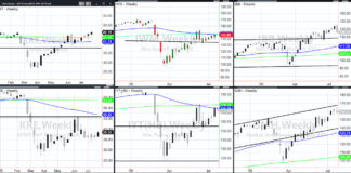 important stock market etfs price reversals lower analysis chart image july 26