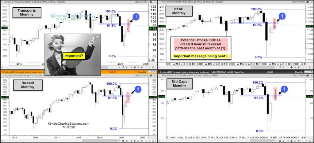 important stock market index price reversals bearish patterns month july warning investors image