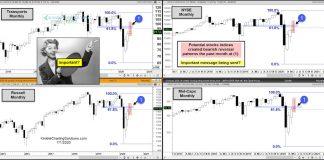 important stock market index price reversals bearish patterns month july warning investors image