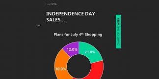 independence day july 4 consumer change social economic behavior data trends year 2020