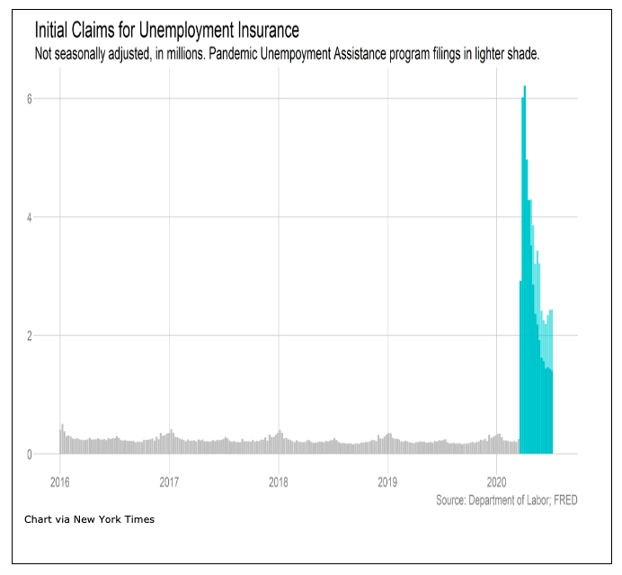 initial claims unemployment by week chart image year 2020