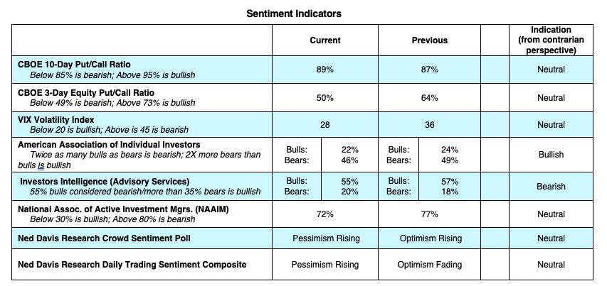 investing indicators equities bullish analysis investor bias july 6 news image