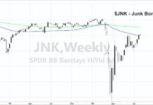 junk bonds etf junk rally bullish stock market news image july 27
