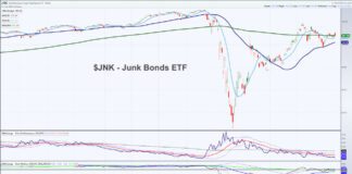 junk bonds etf jnk reversal lower risk rising equities analysis july 13