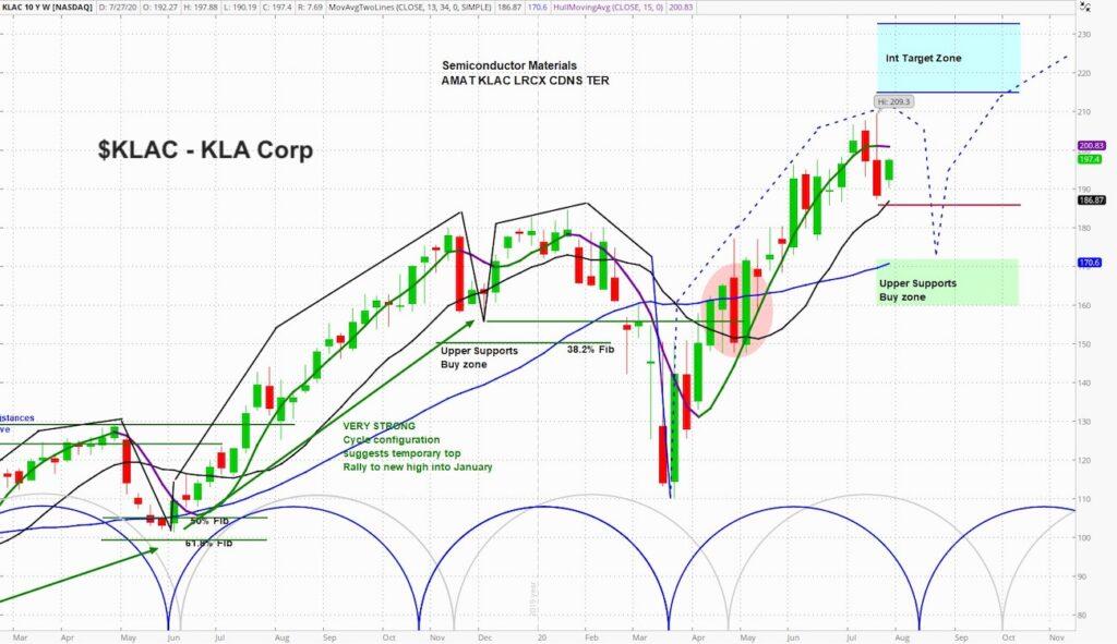 klac stock price chart image with bullish analysis_citigroup upgrade news july 27